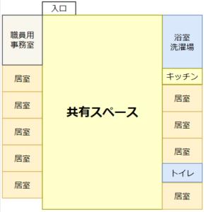 介護施設1ユニットの図