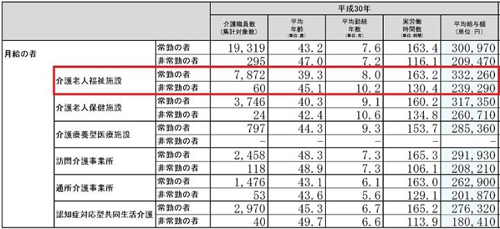 特養介護士の給料(H30)