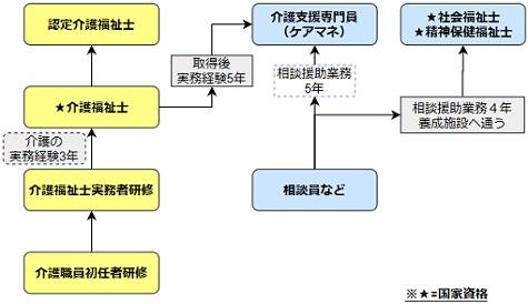 介護資格のステップアップ図
